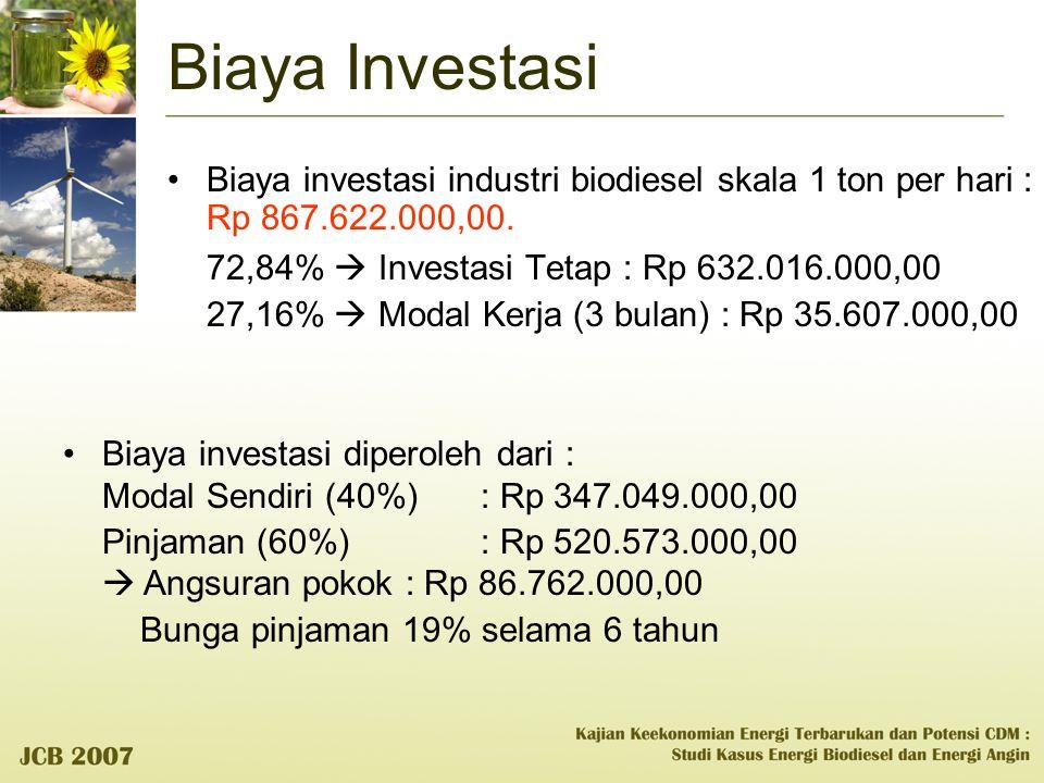 Biaya Investasi Biaya investasi industri biodiesel skala 1 ton per hari : Rp 867.622.000,00. 72,84%  Investasi Tetap : Rp 632.016.000,00 27,16%  Mod