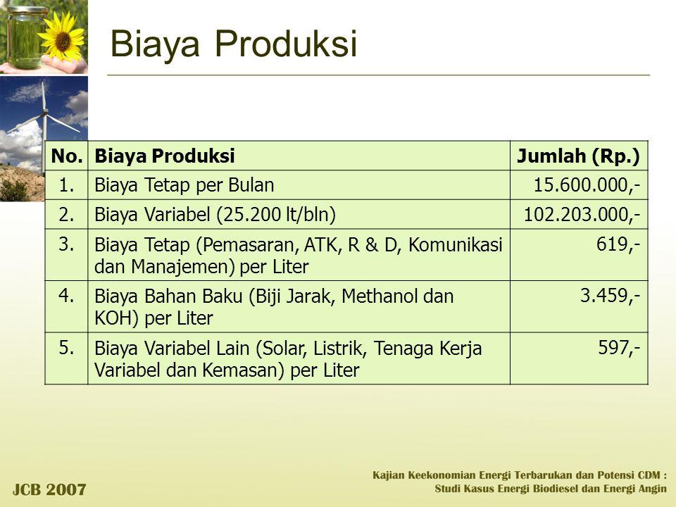 Biaya Produksi No.Biaya ProduksiJumlah (Rp.) 1.Biaya Tetap per Bulan15.600.000,- 2.Biaya Variabel (25.200 lt/bln)102.203.000,- 3.Biaya Tetap (Pemasara