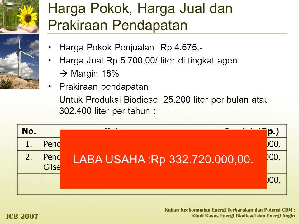 Harga Pokok, Harga Jual dan Prakiraan Pendapatan Harga Pokok Penjualan Rp 4.675,- Harga Jual Rp 5.700,00/ liter di tingkat agen  Margin 18% Prakiraan