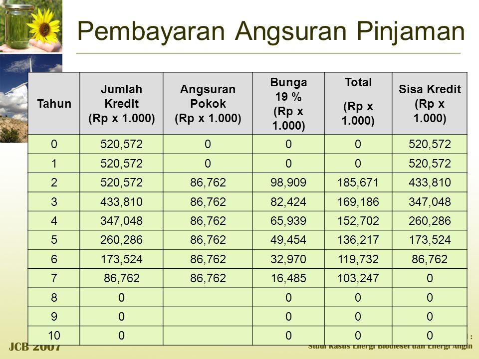 Pembayaran Angsuran Pinjaman Tahun Jumlah Kredit (Rp x 1.000) Angsuran Pokok (Rp x 1.000) Bunga 19 % (Rp x 1.000) Total Sisa Kredit (Rp x 1.000) (Rp x