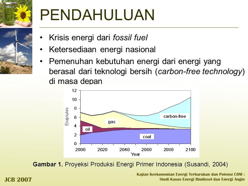 PENDAHULUAN Krisis energi dari fossil fuel Ketersediaan energi nasional Pemenuhan kebutuhan energi dari energi yang berasal dari teknologi bersih (car