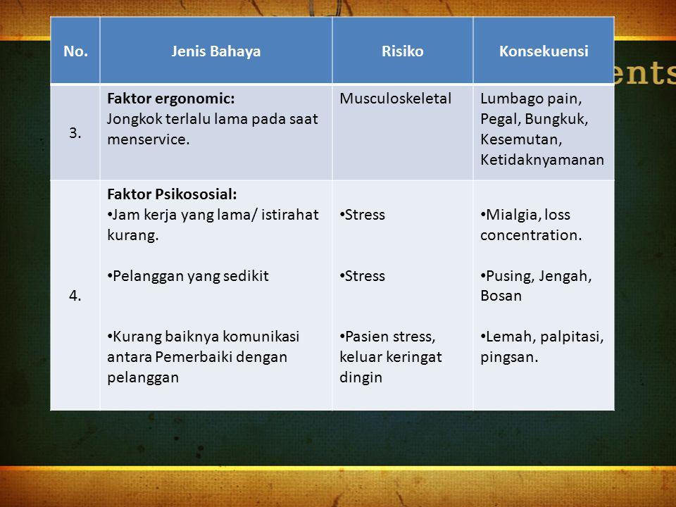 No.Jenis BahayaRisikoKonsekuensi 3. Faktor ergonomic: Jongkok terlalu lama pada saat menservice. MusculoskeletalLumbago pain, Pegal, Bungkuk, Kesemuta