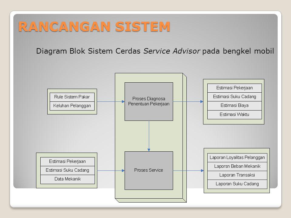 RANCANGAN SISTEM Diagram Blok Sistem Cerdas Service Advisor pada bengkel mobil