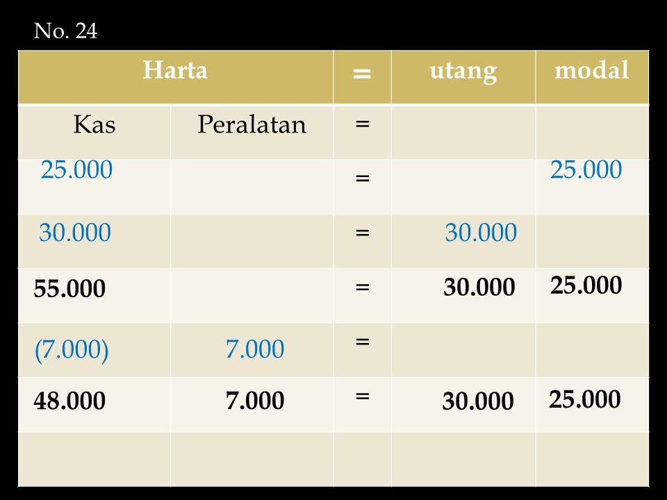 Harta = utangmodal KasPeralatan= = = = = = 25.000 30.000 (7.000) 55.000 25.000 30.000 7.000 48.000 7.000 25.000 30.000 No. 24