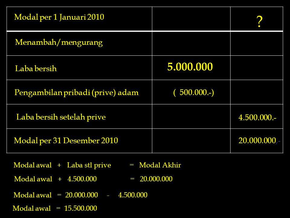 ? Modal per 1 Januari 2010 Menambah/mengurang Laba bersih Pengambilan pribadi (prive) adam( 500.000.-) 4.500.000.- Modal per 31 Desember 201020.000.00