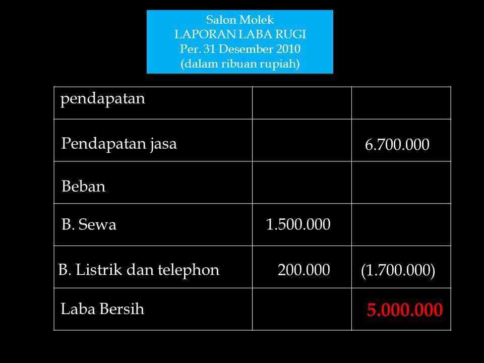 Salon Molek LAPORAN LABA RUGI Per. 31 Desember 2010 (dalam ribuan rupiah) pendapatan Pendapatan jasa Beban B. Sewa B. Listrik dan telephon Laba Bersih