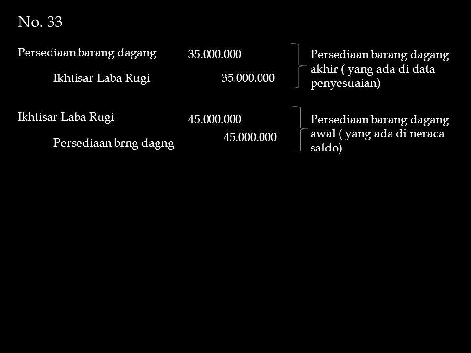 No. 33 Persediaan barang dagang Ikhtisar Laba Rugi 35.000.000 Persediaan barang dagang akhir ( yang ada di data penyesuaian) Ikhtisar Laba Rugi Persed