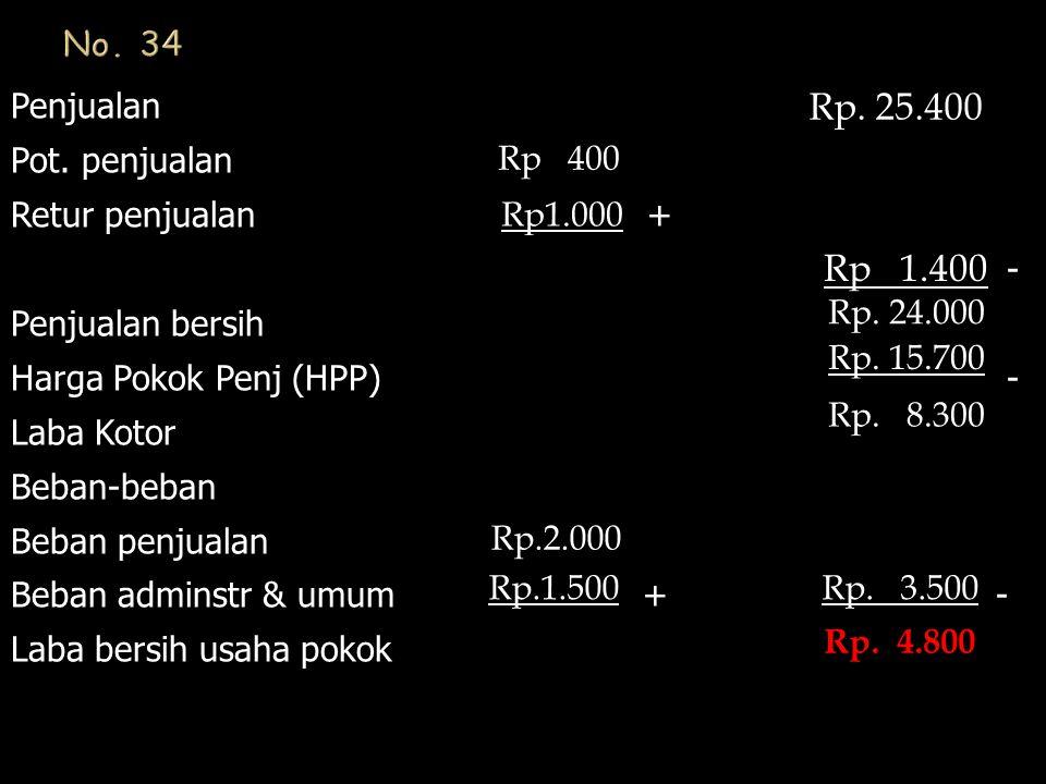 Penjualan Pot. penjualan Retur penjualan + - Penjualan bersih Harga Pokok Penj (HPP) - Laba Kotor Beban-beban Beban penjualan Beban adminstr & umum +