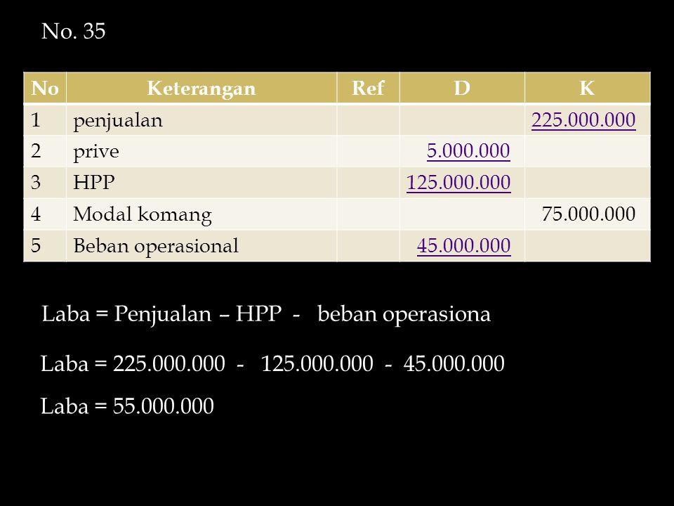 NoKeteranganRefDK 1penjualan225.000.000 2prive 5.000.000 3HPP125.000.000 4Modal komang 75.000.000 5Beban operasional 45.000.000 Laba = Penjualan – HPP