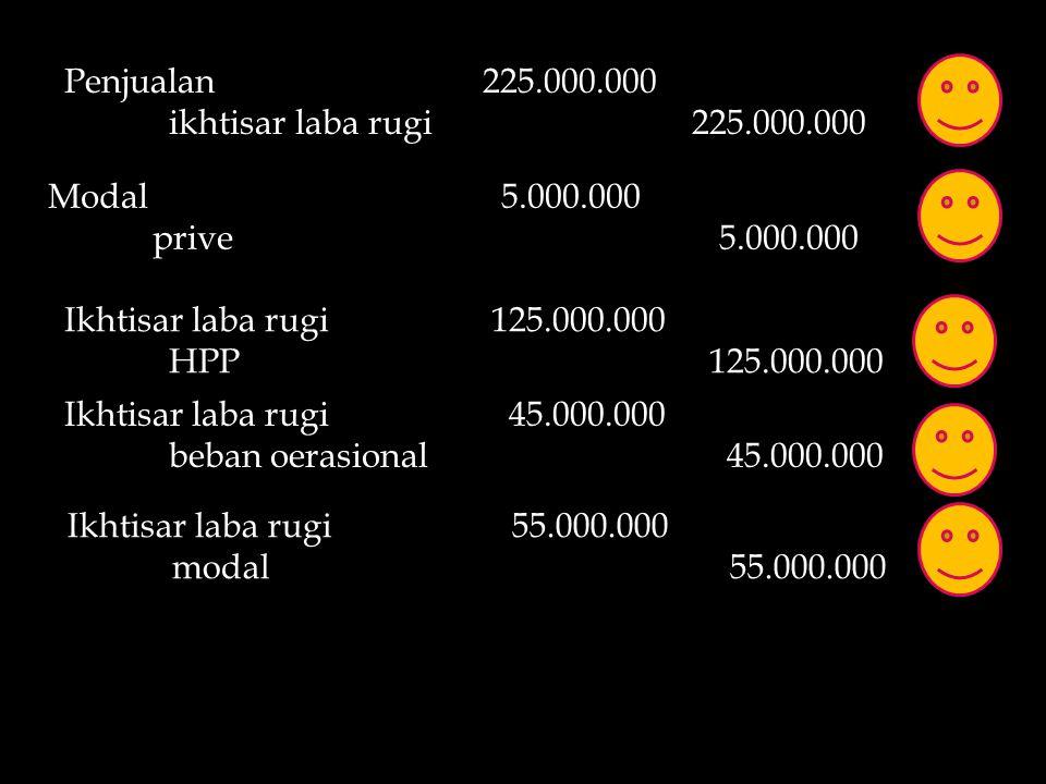 Penjualan225.000.000 ikhtisar laba rugi225.000.000 Modal 5.000.000 prive 5.000.000 Ikhtisar laba rugi 125.000.000 HPP 125.000.000 Ikhtisar laba rugi 4