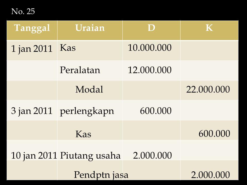 TanggalUraianDK 1 jan 2011 Kas Peralatan Modal 10.000.000 12.000.000 22.000.000 3 jan 2011 Kas perlengkapn 600.000 10 jan 2011Piutang usaha 2.000.000