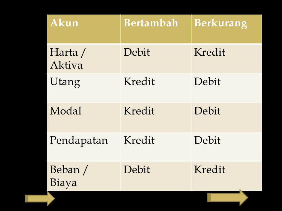 Mem-posting ke Buku Besar Jurnal UmumHal.