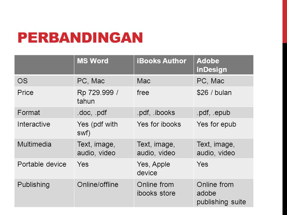PERBANDINGAN MS WordiBooks AuthorAdobe inDesign OSPC, MacMacPC, Mac PriceRp 729.999 / tahun free$26 / bulan Format.doc,.pdf.pdf,.ibooks.pdf,.epub InteractiveYes (pdf with swf) Yes for ibooksYes for epub MultimediaText, image, audio, video Portable deviceYesYes, Apple device Yes PublishingOnline/offlineOnline from ibooks store Online from adobe publishing suite