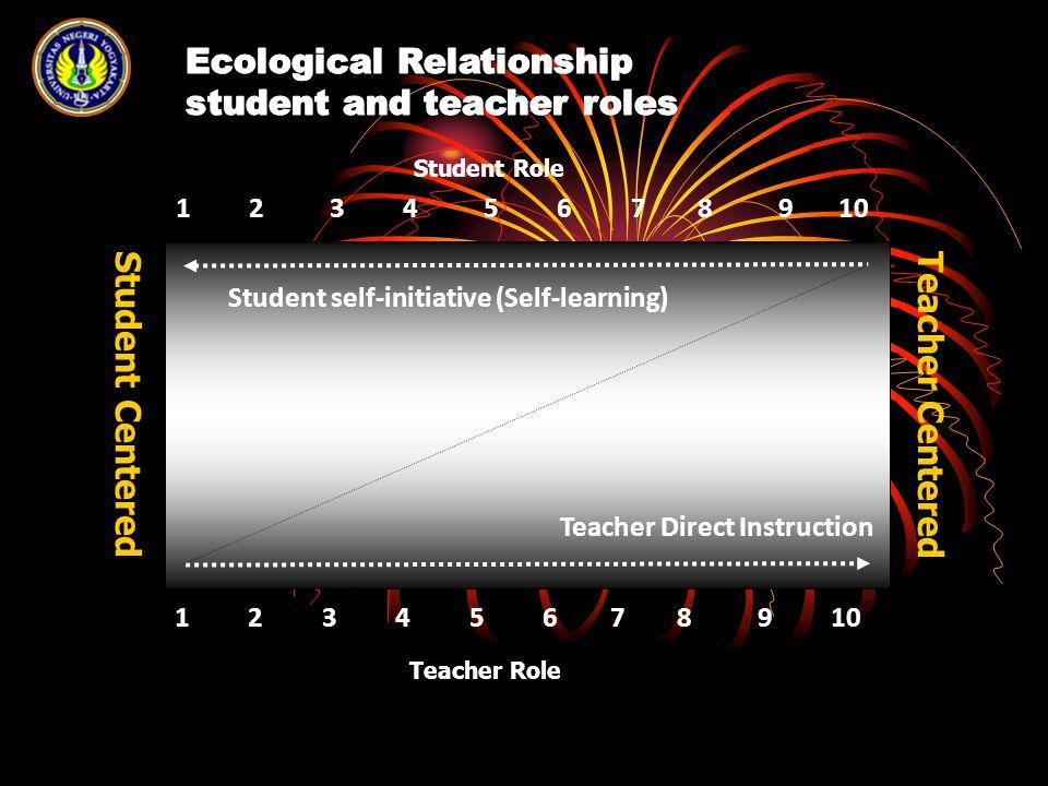 Pembelajaran di SMK Penimbaan Ilmu Pencernaan Ilmu Tugas, PR, Tutorial Pembuktian Ilmu Lab.
