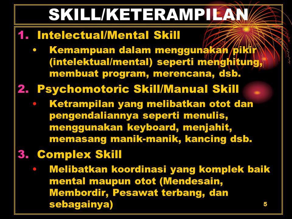 6 Skill (lanjutan) Skill = Form + Speed + Accuracy +Adaptability Orang memiliki skill bila mengerjakan sesuatu sudah tidak mengeluarkan terlalu banyak energi Skill yang dikuasai lama-lama menjadi habbit sehingga seakan tidak berpikir lagi (menggunakan perintah-perintah program)
