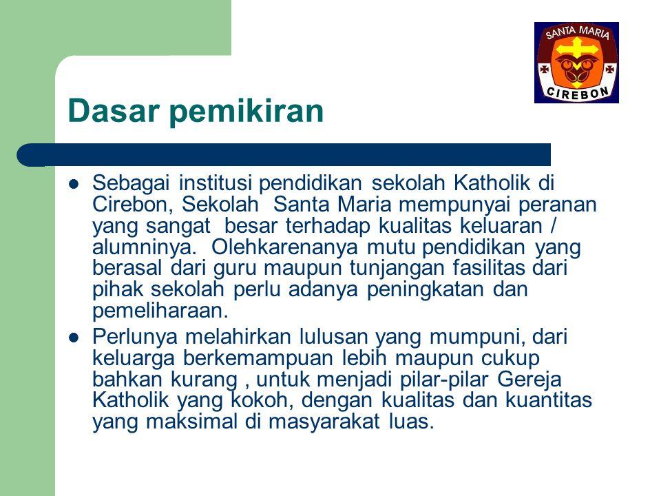 Bentuk kegiatan: Memaksimalkan kerelaan atas kemampuan financial Alumnus untuk menunjang kebutuhan dana bagi kelanggengan Belajar Mengajar di sekolah Santa Maria Cirebon., dalam bentuk Dana Talangan.