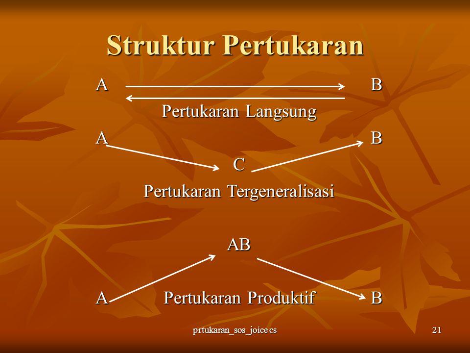 prtukaran_sos_joice cs21 Struktur Pertukaran AB Pertukaran Langsung AB C Pertukaran Tergeneralisasi AB A Pertukaran Produktif B