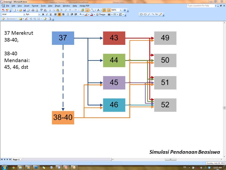 37 Merekrut 38-40, 38-40 Mendanai: 45, 46, dst Simulasi Pendanaan Beasiswa