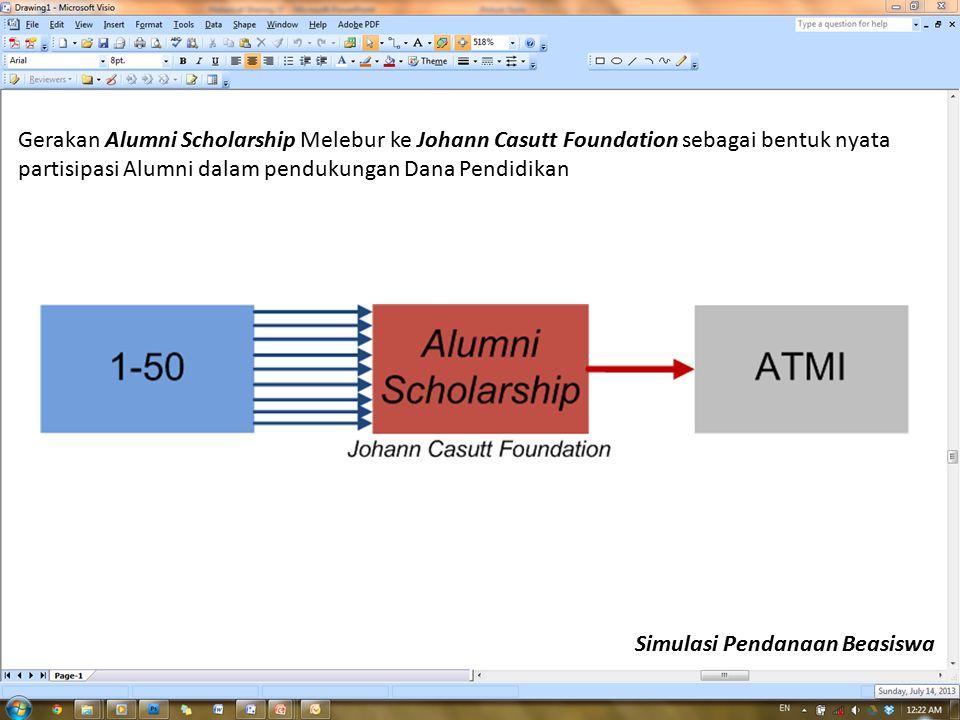 Gerakan Alumni Scholarship Melebur ke Johann Casutt Foundation sebagai bentuk nyata partisipasi Alumni dalam pendukungan Dana Pendidikan Simulasi Pendanaan Beasiswa