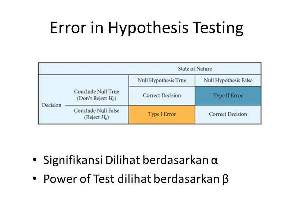 Error in Hypothesis Testing Signifikansi Dilihat berdasarkan α Power of Test dilihat berdasarkan β