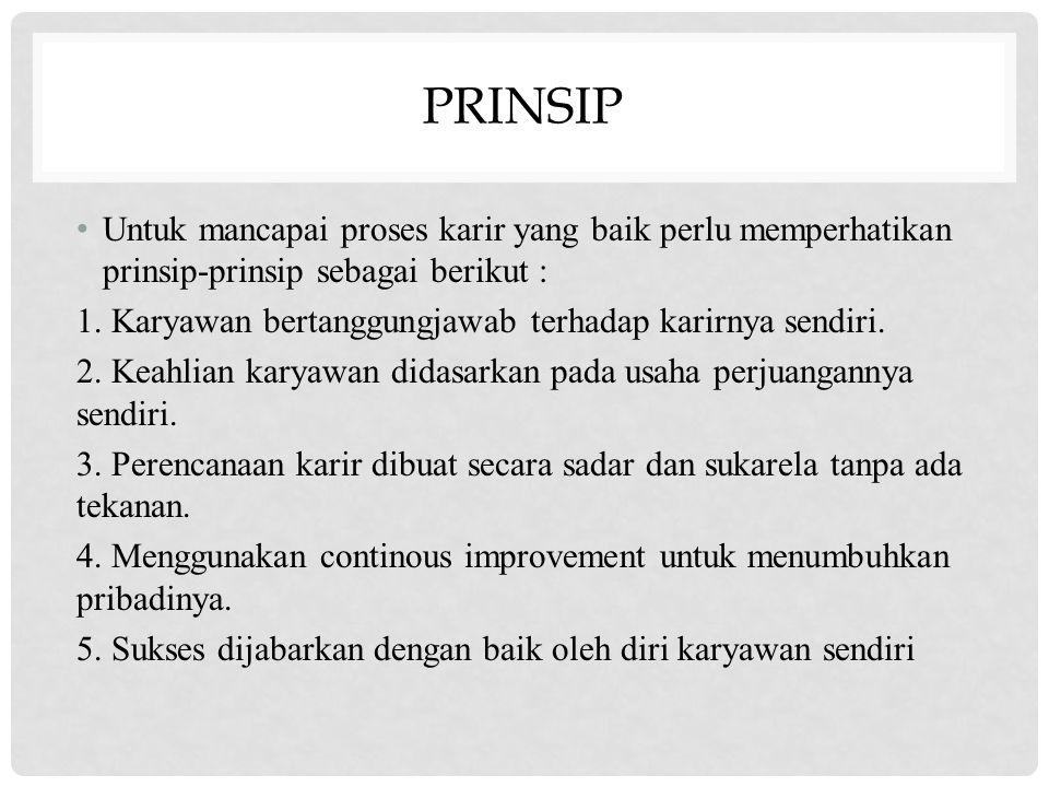 PRINSIP Untuk mancapai proses karir yang baik perlu memperhatikan prinsip-prinsip sebagai berikut : 1. Karyawan bertanggungjawab terhadap karirnya sen