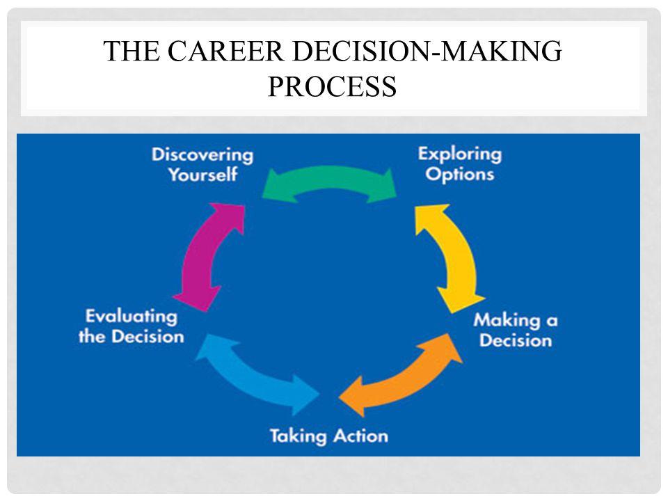 THE CAREER DECISION-MAKING PROCESS Tahap awal/Tahap pembentukan Tahap Lanjutan Tahap mempertahankan Tahap pensiun