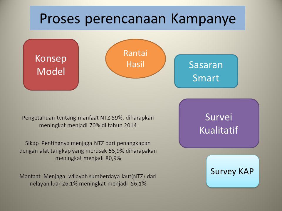 Proses perencanaan Kampanye Pengetahuan tentang manfaat NTZ 59%, diharapkan meningkat menjadi 70% di tahun 2014 Sikap Pentingnya menjaga NTZ dari penangkapan dengan alat tangkap yang merusak 55,9% diharapakan meningkat menjadi 80,9% Manfaat Menjaga wilayah sumberdaya laut(NTZ) dari nelayan luar 26,1% meningkat menjadi 56,1% Konsep Model Rantai Hasil Survei Kualitatif Survey KAP Sasaran Smart
