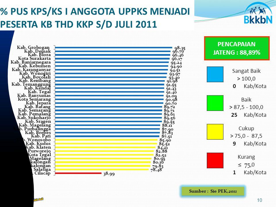 10 % PUS KPS/KS I ANGGOTA UPPKS MENJADI PESERTA KB THD KKP S/D JULI 2011 Sumber : Sie PEK,2011 PENCAPAIAN JATENG : 88,89% Sangat Baik > 100,0 0Kab/Kota Baik > 87,5 - 100,0 2525Kab/Kota Cukup > 75,0 - 87,5 9Kab/Kota Kurang ≤ 75,0 1Kab/Kota
