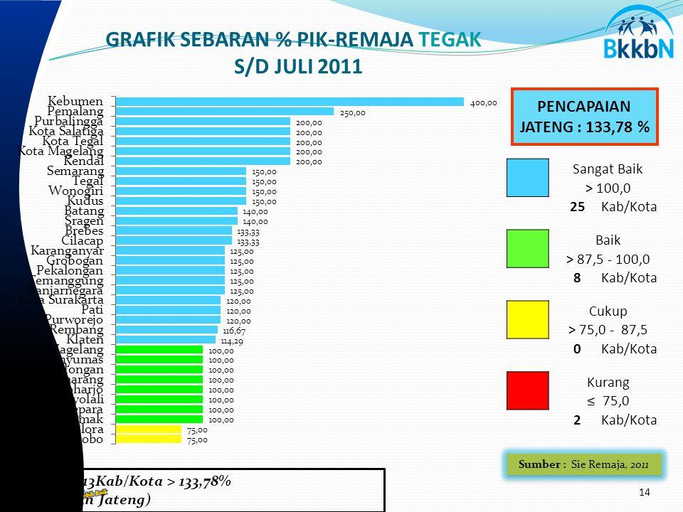 14 GRAFIK SEBARAN % PIK-REMAJA TEGAK S/D JULI 2011 PENCAPAIAN JATENG : 133,78 % Sangat Baik > 100,0 2525Kab/Kota Baik > 87,5 - 100,0 8Kab/Kota Cukup > 75,0 - 87,5 0Kab/Kota Kurang ≤ 75,0 2Kab/Kota Catatan : 13Kab/Kota > 133,78% (Pencapaian Jateng) Sumber : Sie Remaja, 2011