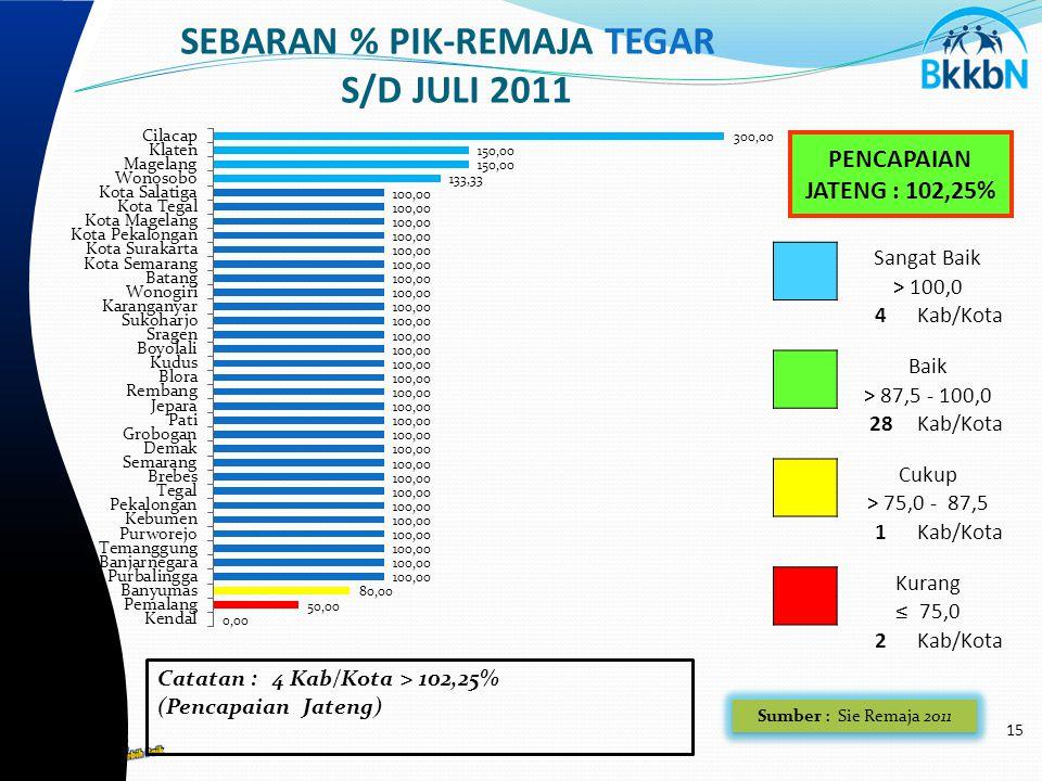 15 SEBARAN % PIK-REMAJA TEGAR S/D JULI 2011 PENCAPAIAN JATENG : 102,25% Sangat Baik > 100,0 4Kab/Kota Baik > 87,5 - 100,0 2828Kab/Kota Cukup > 75,0 - 87,5 1Kab/Kota Kurang ≤ 75,0 2Kab/Kota Catatan : 4 Kab/Kota > 102,25% (Pencapaian Jateng) Sumber : Sie Remaja 2011