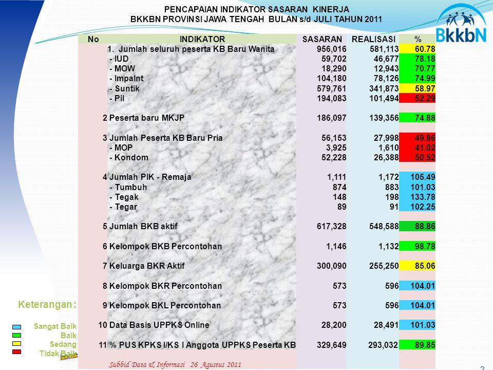 2 PENCAPAIAN INDIKATOR SASARAN KINERJA BKKBN PROVINSI JAWA TENGAH BULAN s/d JULI TAHUN 2011 No INDIKATOR SASARAN REALISASI % 1.