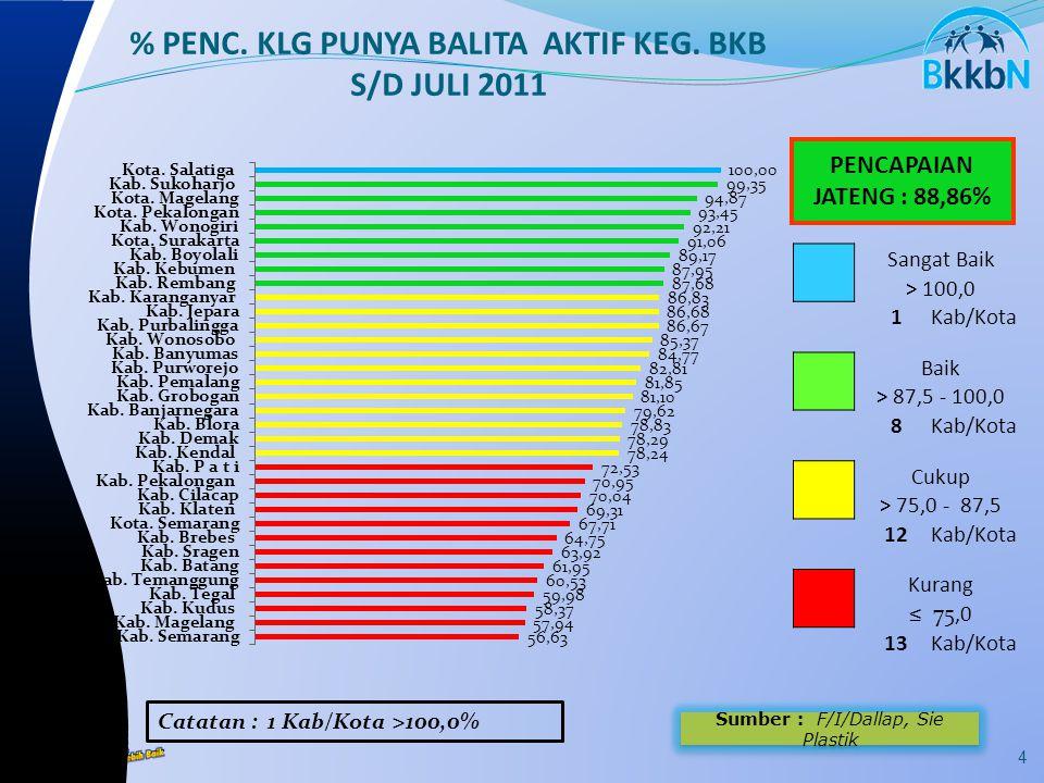 Sumber : F/I/Dallap, Sie Plastik PENCAPAIAN JATENG : 88,86% 4 % PENC.