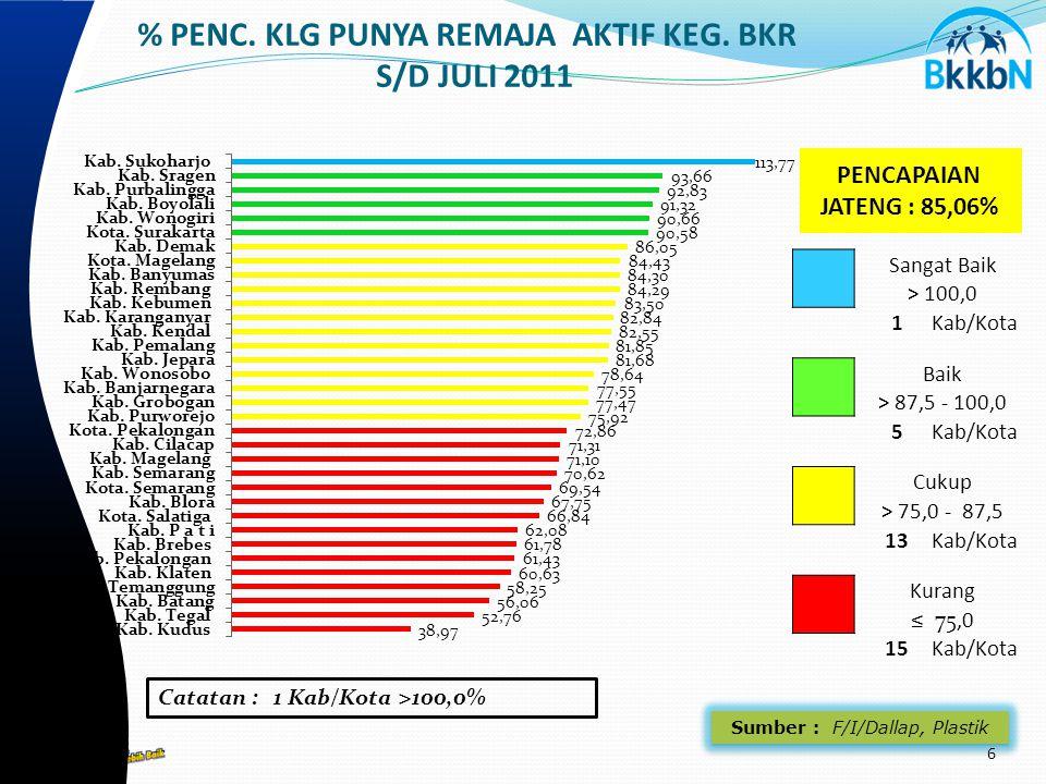 Sumber : F/I/Dallap, Plastik % PENC. KLG PUNYA REMAJA AKTIF KEG.