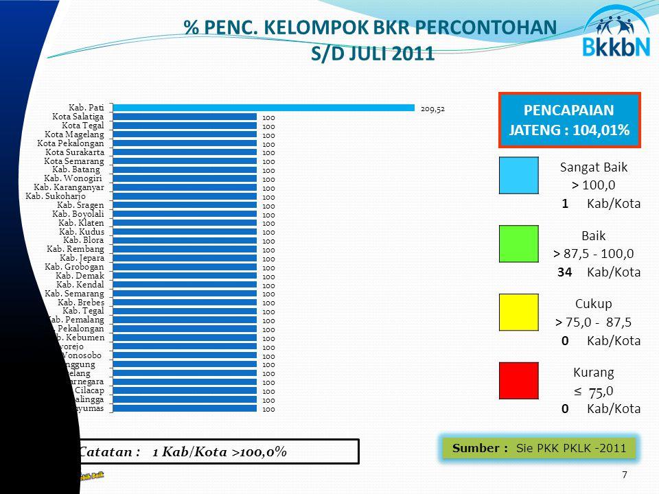 Sumber : Sie PKK PKLK -2011 % PENC.