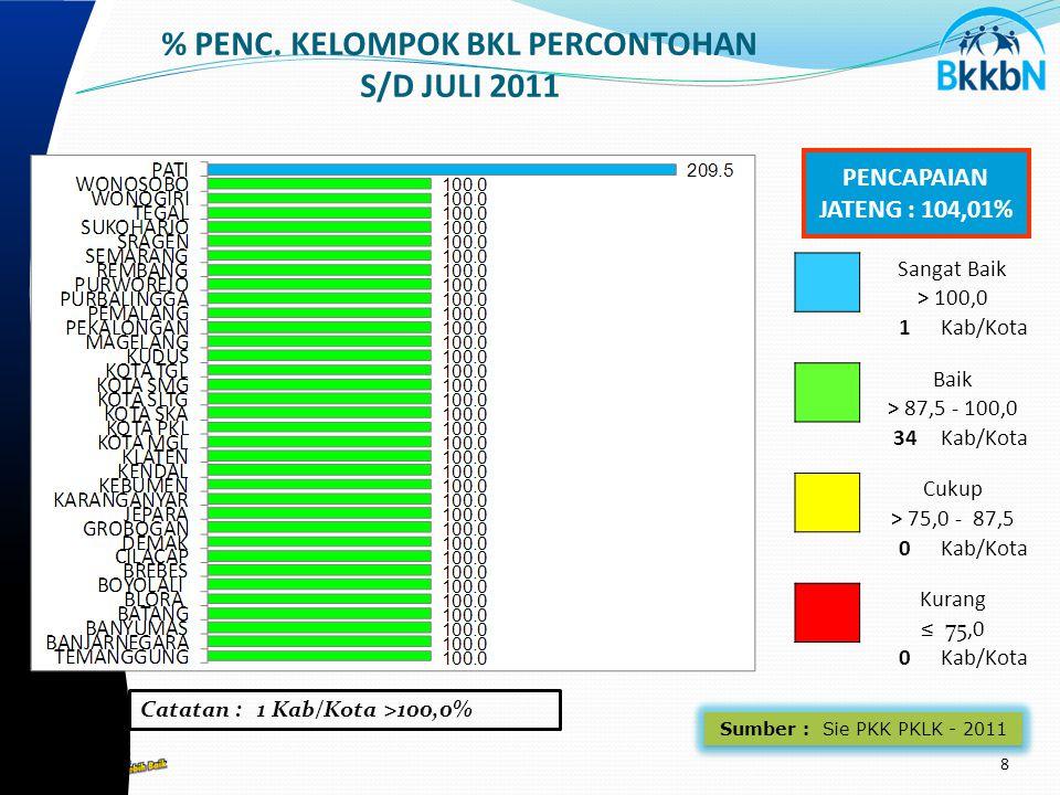 Sumber : Sie PKK PKLK - 2011 % PENC.