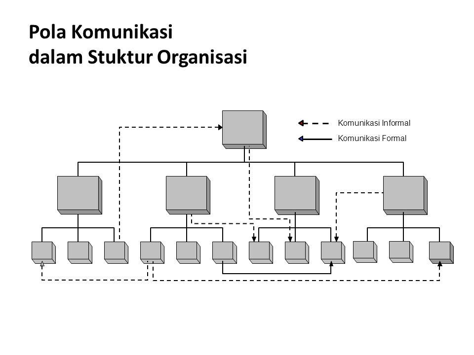Pola Komunikasi dalam Stuktur Organisasi Komunikasi Informal Komunikasi Formal