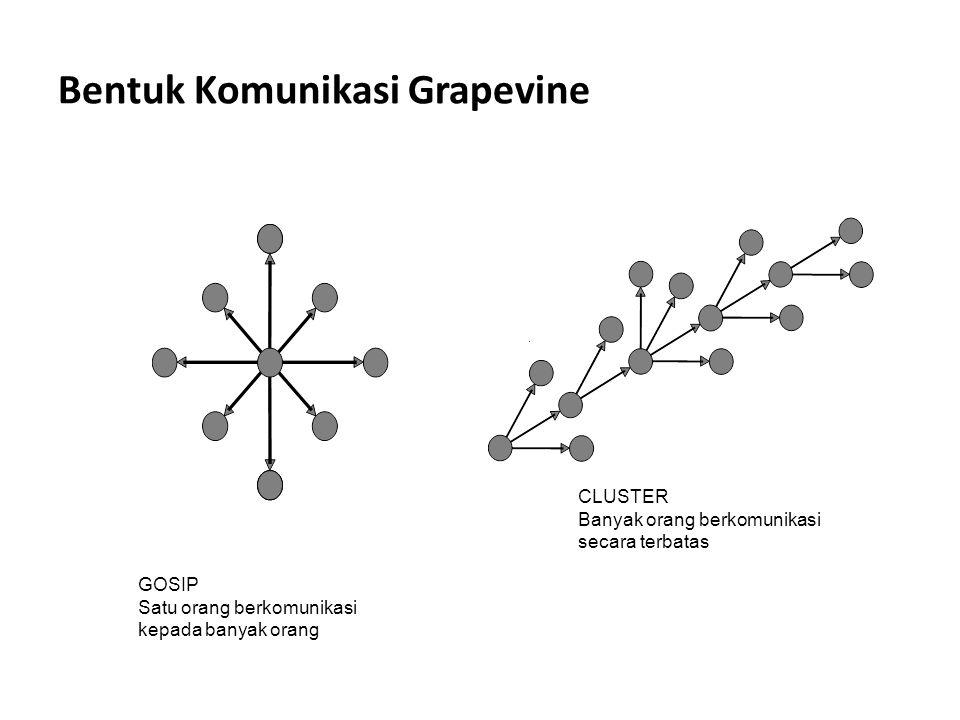 Bentuk Komunikasi Grapevine GOSIP Satu orang berkomunikasi kepada banyak orang CLUSTER Banyak orang berkomunikasi secara terbatas