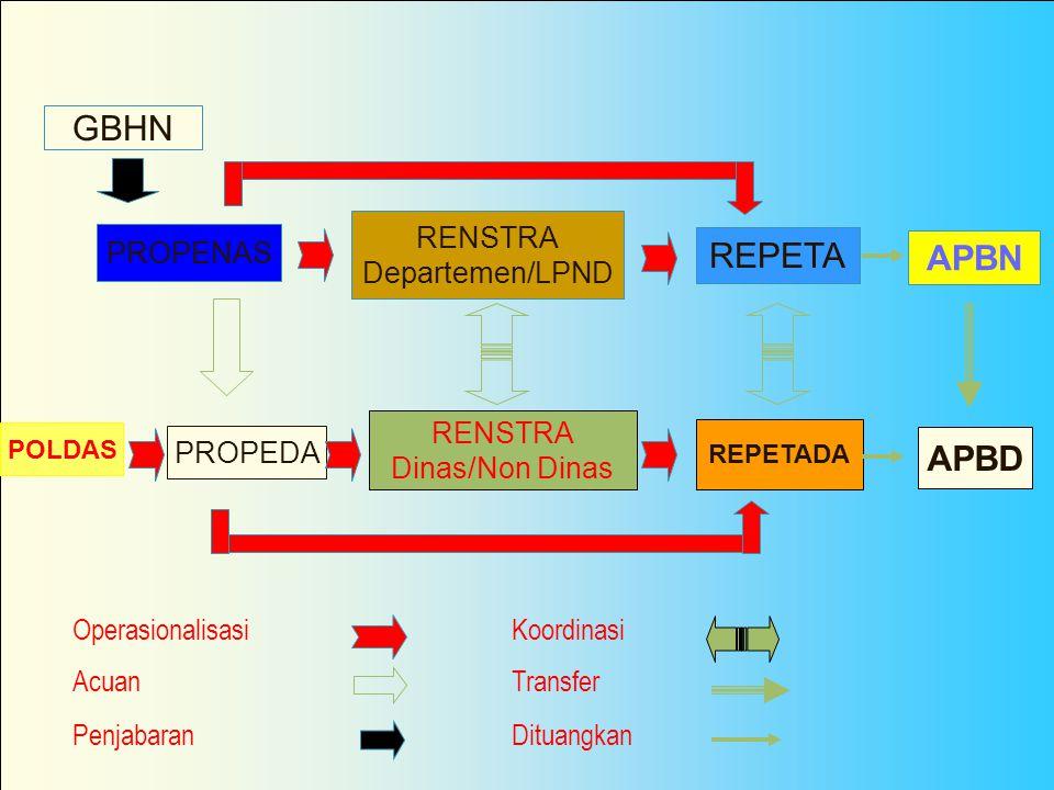Siklus Dokumen Perencanaan PUSAT Acuan Pembangunan GBHN PROPENASRENSTRA REPETA RTRWN Kebijakan Khusus RTRW PROP Kebijakan Khusus Perencanaan Teknis PR