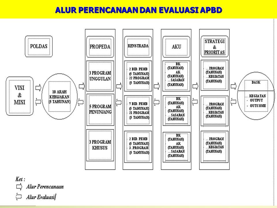  PAD (Pendapatan asli daerah) - Hasil Pajak Daerah - Hasil Perusahaan Daerah - Lain-lain  Perimbangan  Pinjaman Daerah  Lain-lain