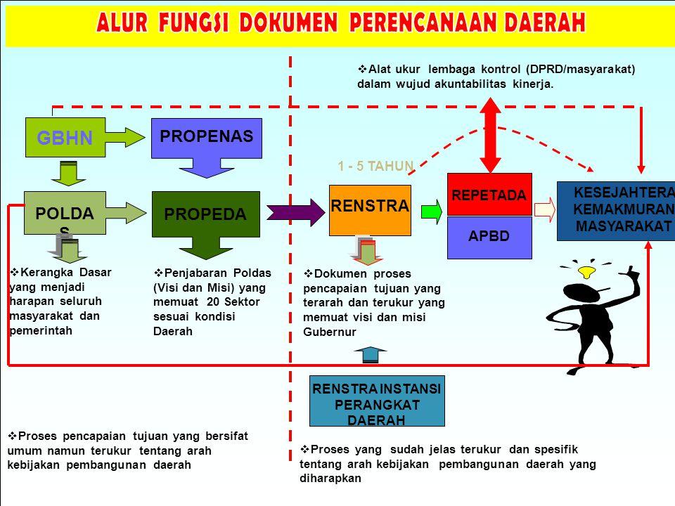 Pengembangan Infrastruktur Daerah 1.Pembangunan dan Pemeliharaan jalan/jembatan.