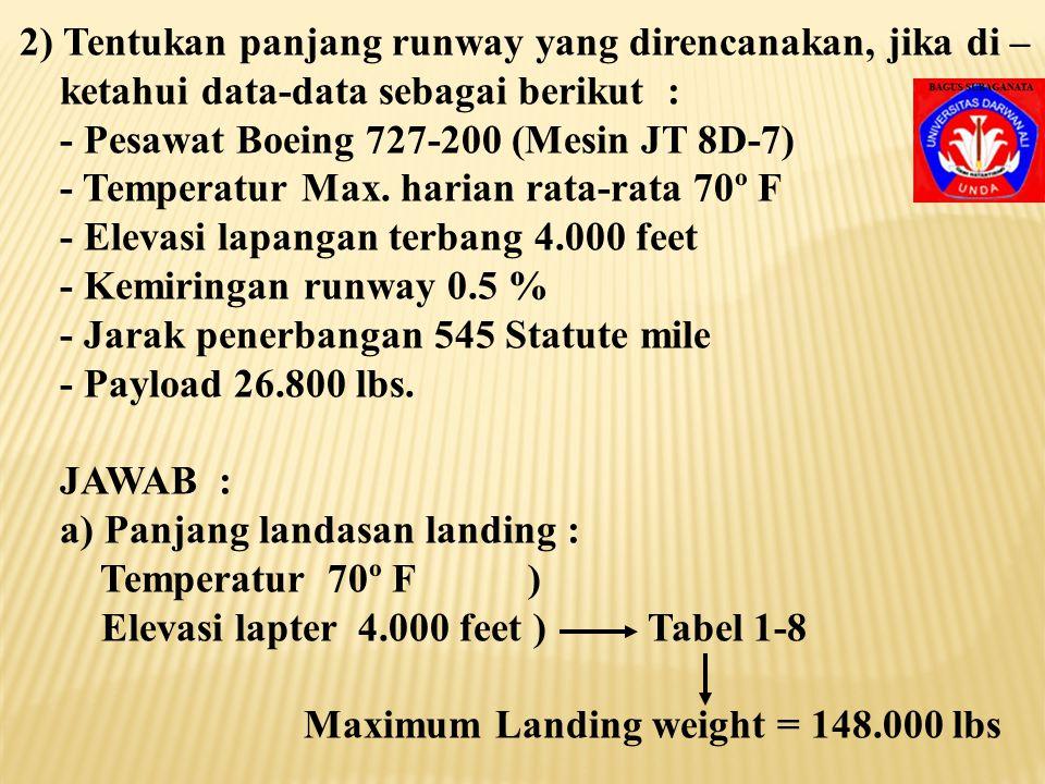 Reference faktor R, dari tabel 1-6 dengan argumen : Temperatur 85º F Elevasi lapter 3.000 feet di dapat faktor R sebesar 82,9 Interpolasi untuk max. a