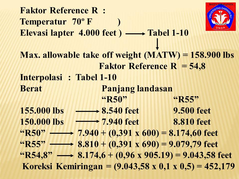 Interpolasi : Tabel 1-8 BeratPanjang landasan 150.000 lbs6.250 feet 145.000 lbs6.070 feet Maka panjang landasan landing = 6.070 + (0,6 x 180) = 6.178