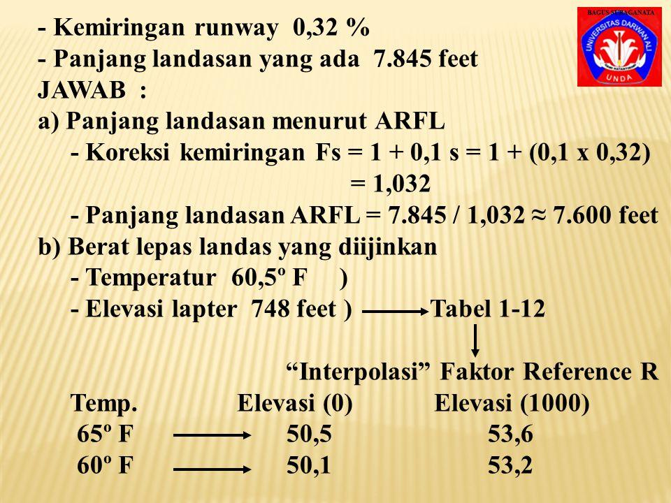 Panjang landasan take off = 9.043,58 + 452,18 = 9.495,76 ≈ 9.500 feet Maka dari hasil perhitungan diperoleh : - Max. landing weight (MLW) = 148.000 lb