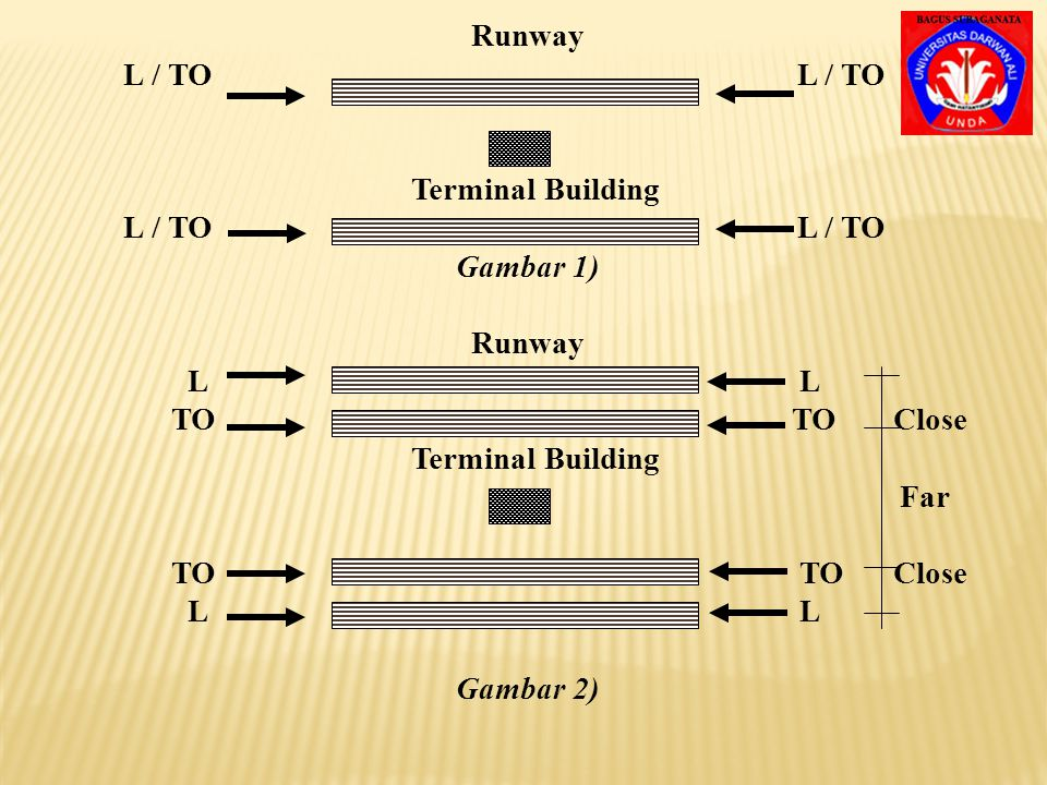 Runway L / TO L / TO Terminal Building L / TO L / TO Gambar 1) Runway L L TO TO Close Terminal Building Far TO TO Close L L Gambar 2)