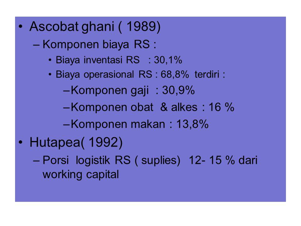 Ascobat ghani ( 1989) –Komponen biaya RS : Biaya inventasi RS : 30,1% Biaya operasional RS : 68,8% terdiri : –Komponen gaji : 30,9% –Komponen obat & a