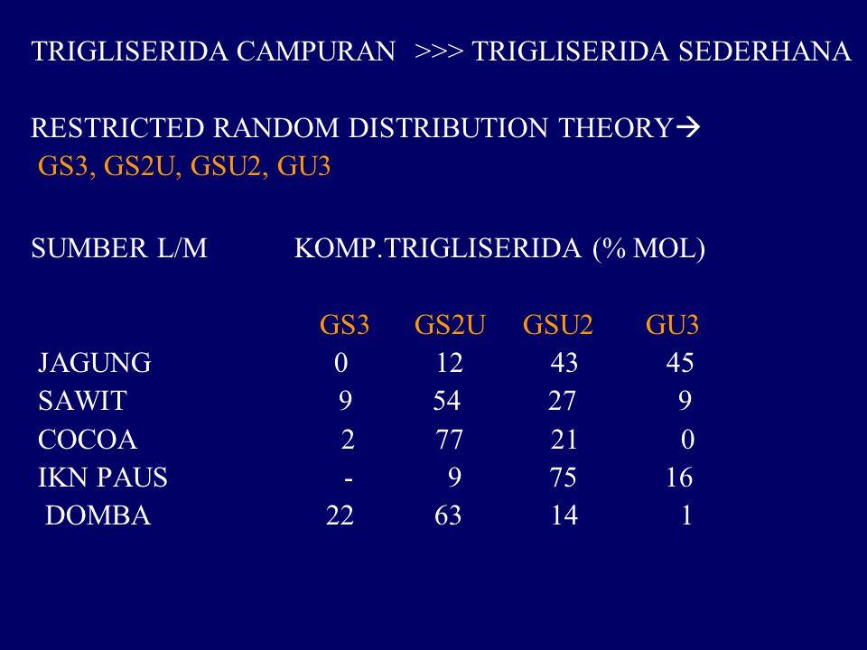 TRIGLISERIDA CAMPURAN >>> TRIGLISERIDA SEDERHANA RESTRICTED RANDOM DISTRIBUTION THEORY  GS3, GS2U, GSU2, GU3 SUMBER L/M KOMP.TRIGLISERIDA (% MOL) GS3 GS2U GSU2 GU3 JAGUNG 0 12 43 45 SAWIT 9 54 27 9 COCOA 2 77 21 0 IKN PAUS - 9 75 16 DOMBA 22 63 14 1