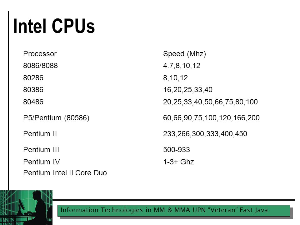 "Information Technologies in MM & MMA UPN ""Veteran"" East Java Intel CPUs ProcessorSpeed (Mhz) 8086/80884.7,8,10,12 802868,10,12 8038616,20,25,33,40 804"