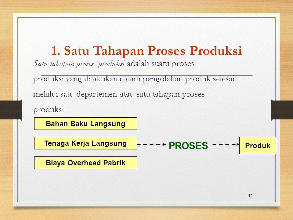 1. Satu Tahapan Proses Produksi Satu tahapan proses produksi adalah suatu proses produksi yang dilakukan dalam pengolahan produk selesai melalui satu