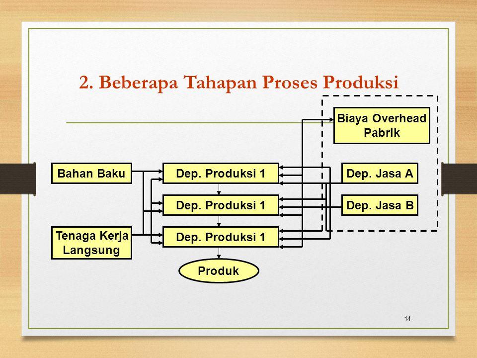 2. Beberapa Tahapan Proses Produksi 14 Dep. Produksi 1 Produk Biaya Overhead Pabrik Dep. Jasa A Dep. Jasa B Bahan Baku Tenaga Kerja Langsung