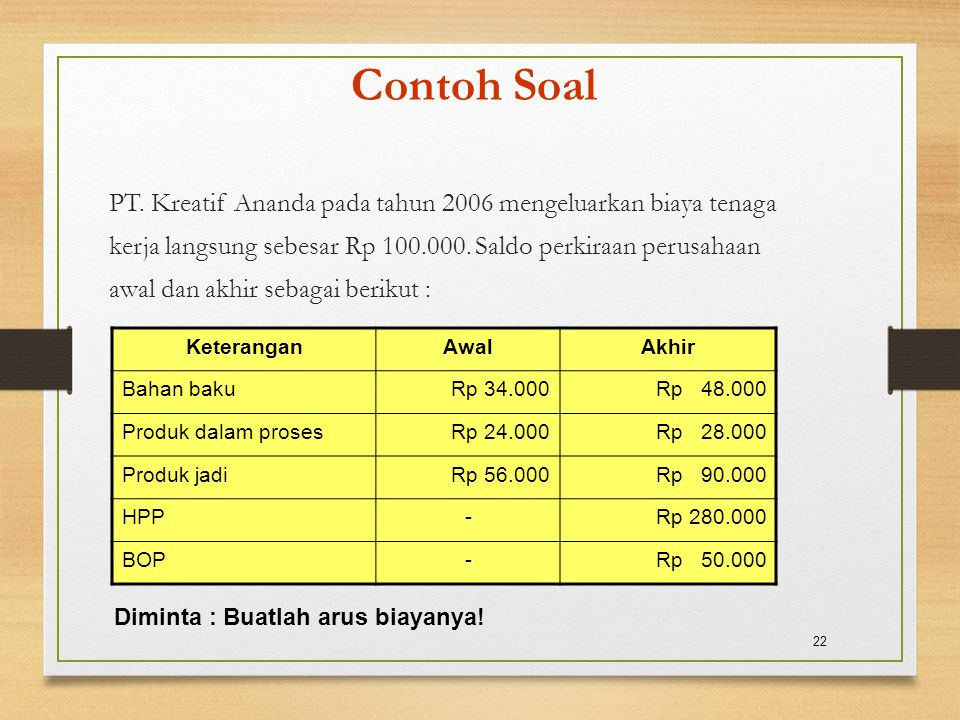 Contoh Soal PT. Kreatif Ananda pada tahun 2006 mengeluarkan biaya tenaga kerja langsung sebesar Rp 100.000. Saldo perkiraan perusahaan awal dan akhir